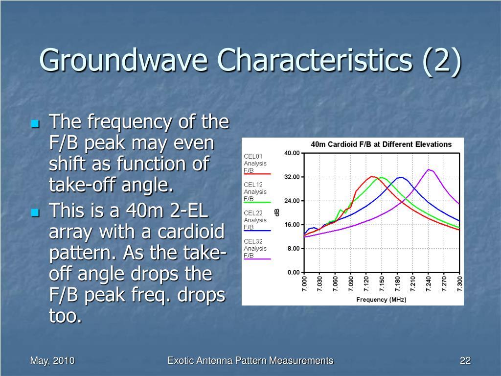 Groundwave Characteristics (2)