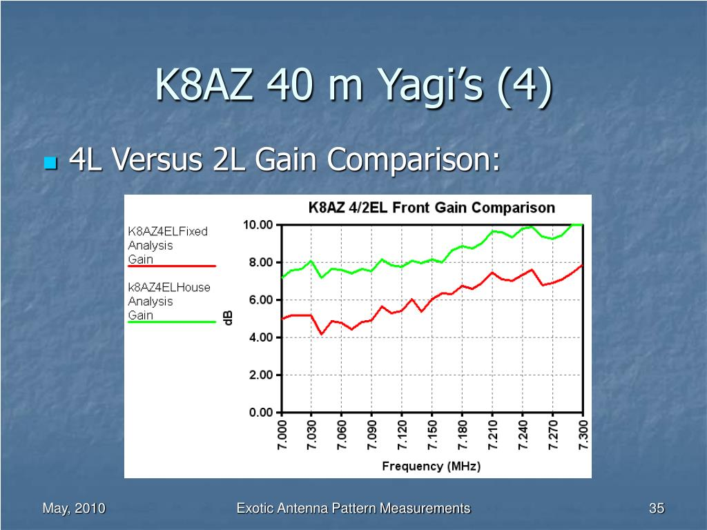 K8AZ 40 m Yagi's (4)