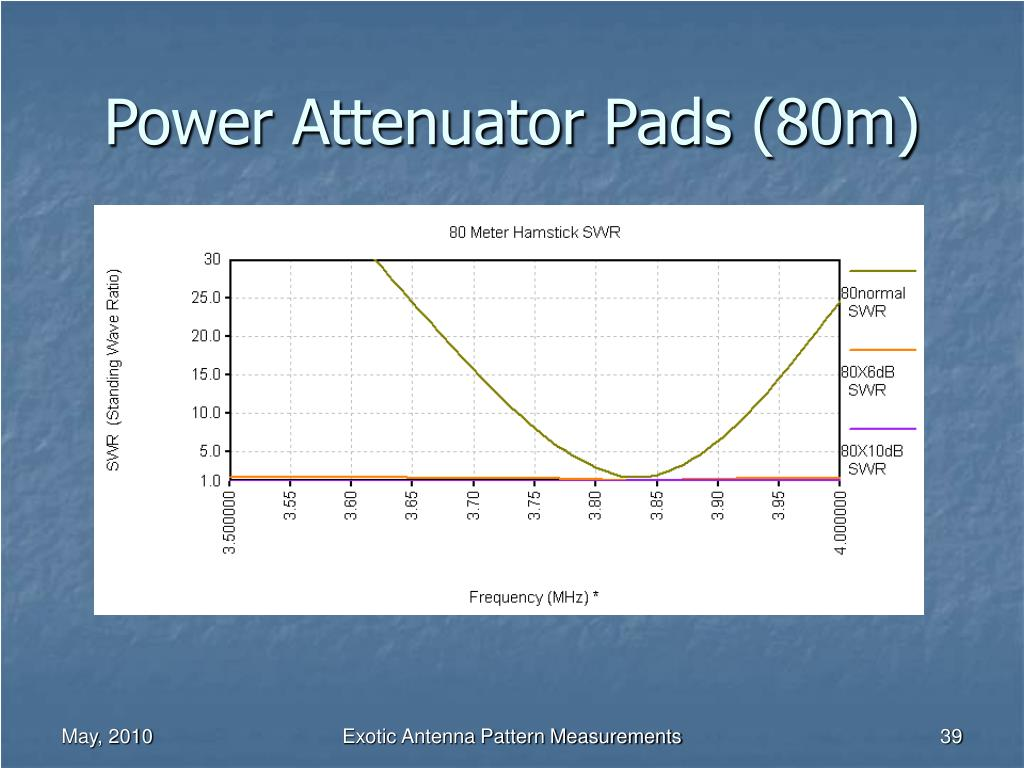 Power Attenuator Pads (80m)