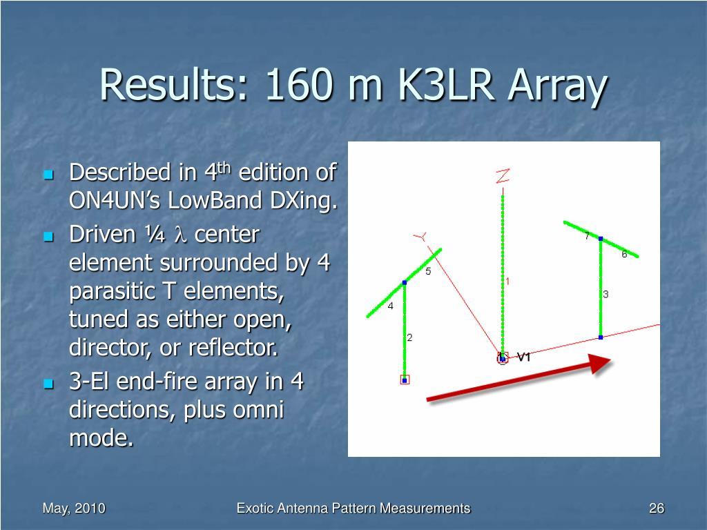 Results: 160 m K3LR Array