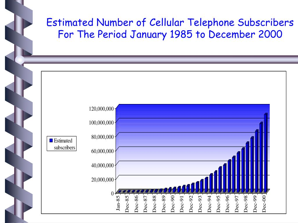 Estimated Number of Cellular Telephone Subscribers For The Period January 1985 to December 2000