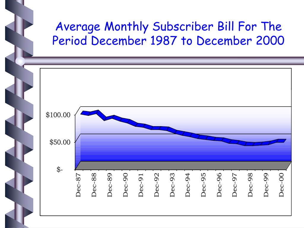 Average Monthly Subscriber Bill For The Period December 1987 to December 2000