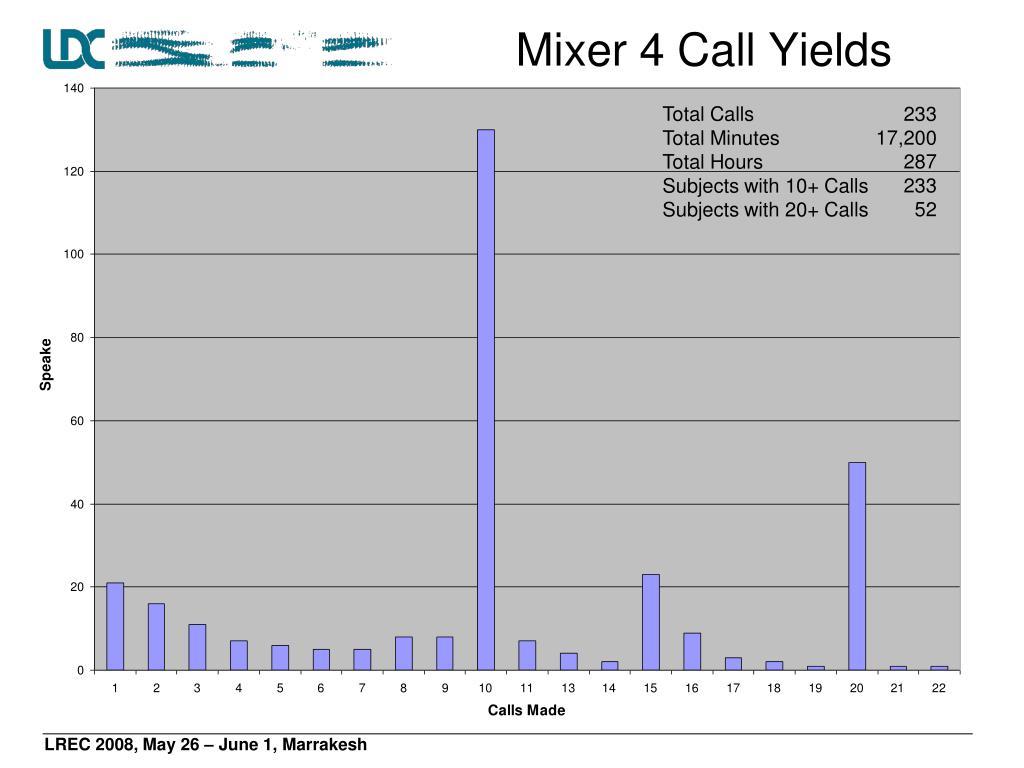Mixer 4 Call Yields