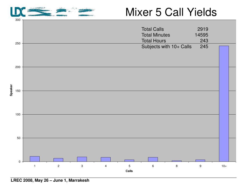 Mixer 5 Call Yields