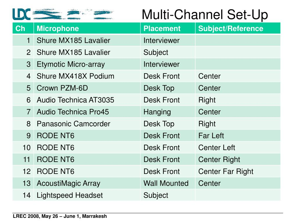 Multi-Channel Set-Up