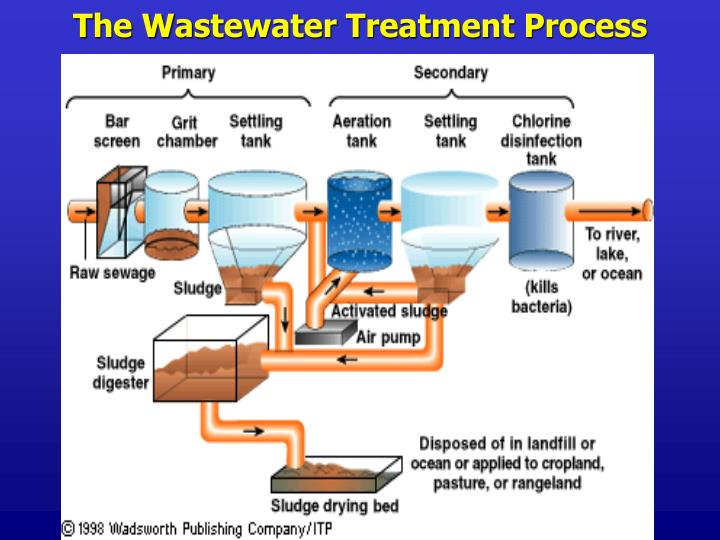 thesis on wastewater I faculty of graduate studies msc program in water and environmental engineering msc thesis assessment of wastewater reuse potential in palestinian.