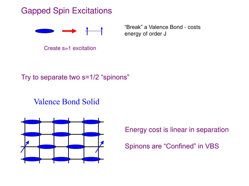 Gapped Spin Excitations