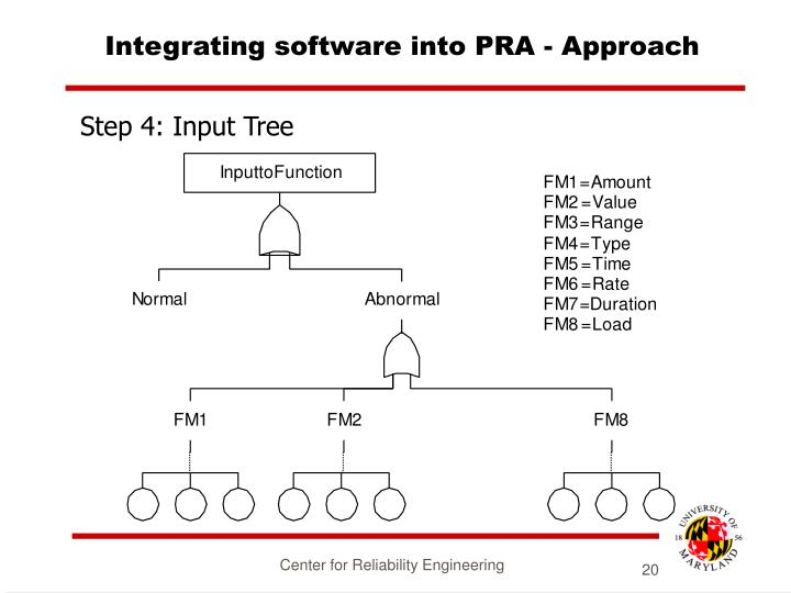 Integrating software into PRA - Approach