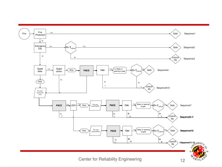 Center for Reliability Engineering