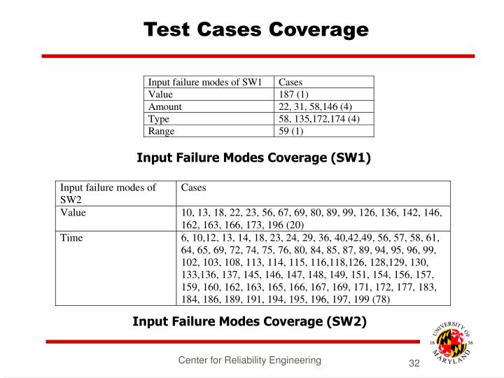 Test Cases Coverage