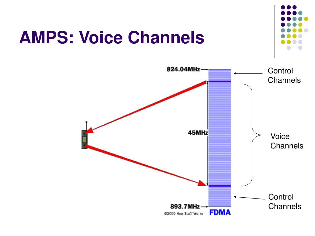 AMPS: Voice Channels