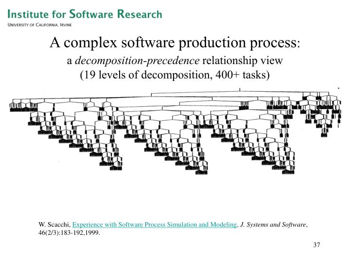 A complex software production process