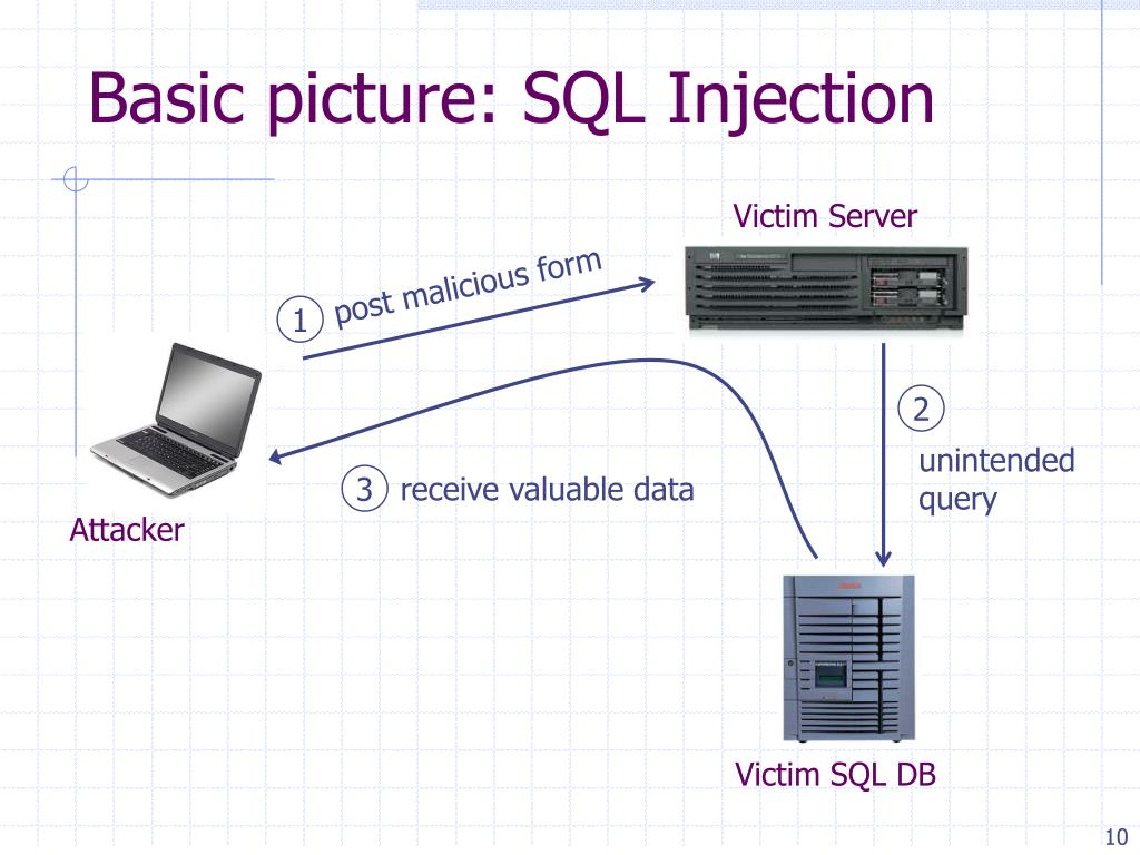 Basic picture: SQL Injection