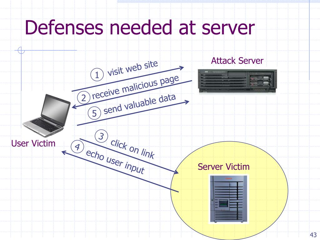 Defenses needed at server
