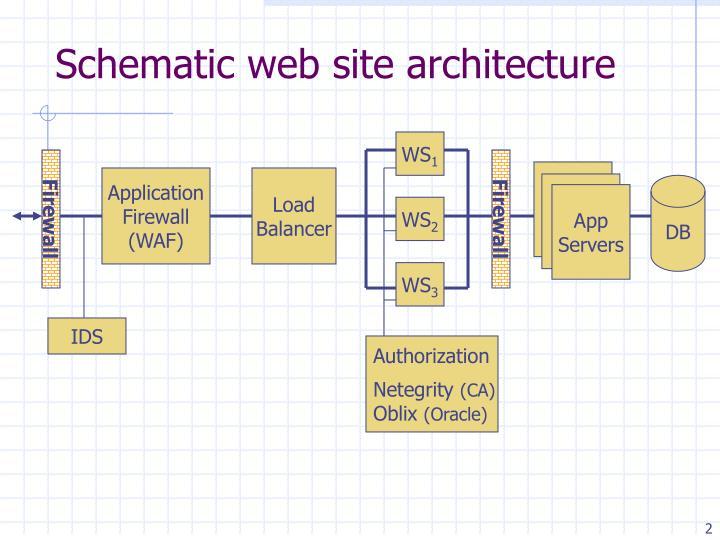 Schematic web site architecture