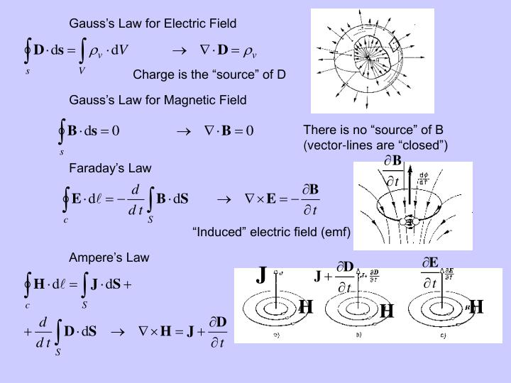 Gauss's Law for Electric Field
