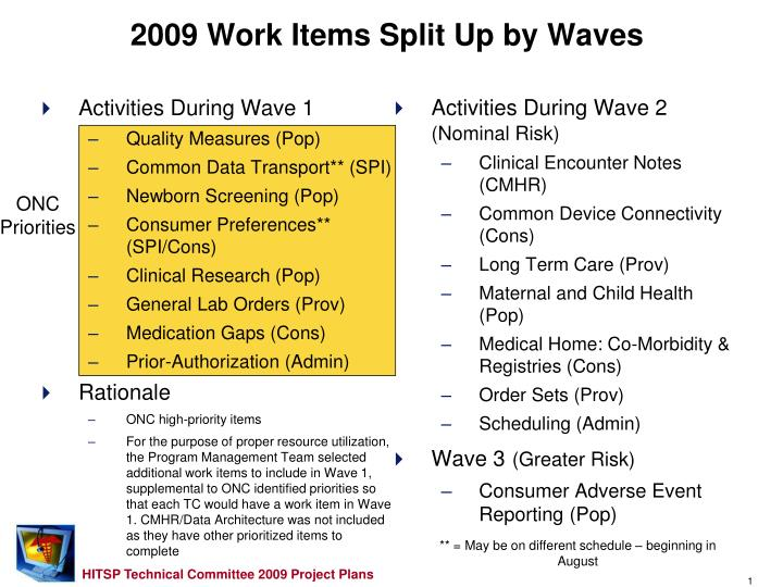 2009 work items split up by waves