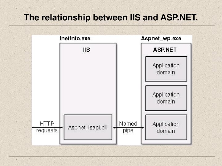 The relationship between IIS and ASP.NET.