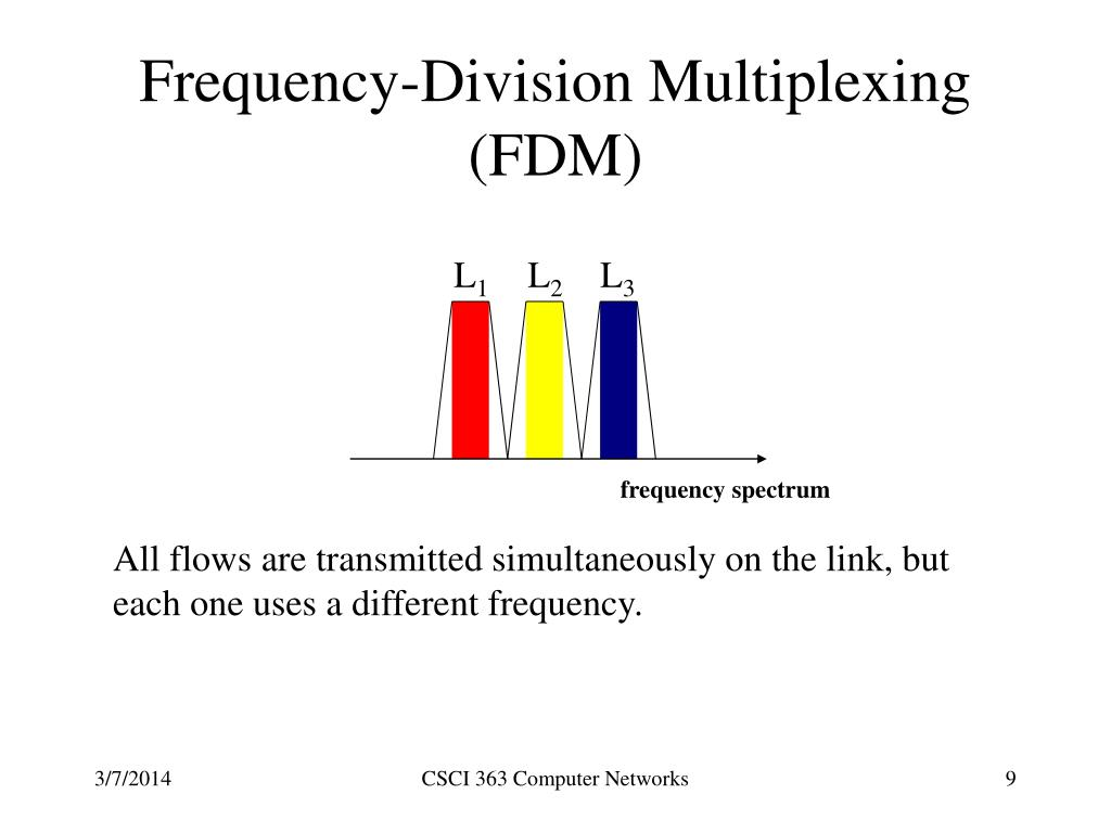 Frequency-Division Multiplexing (FDM)