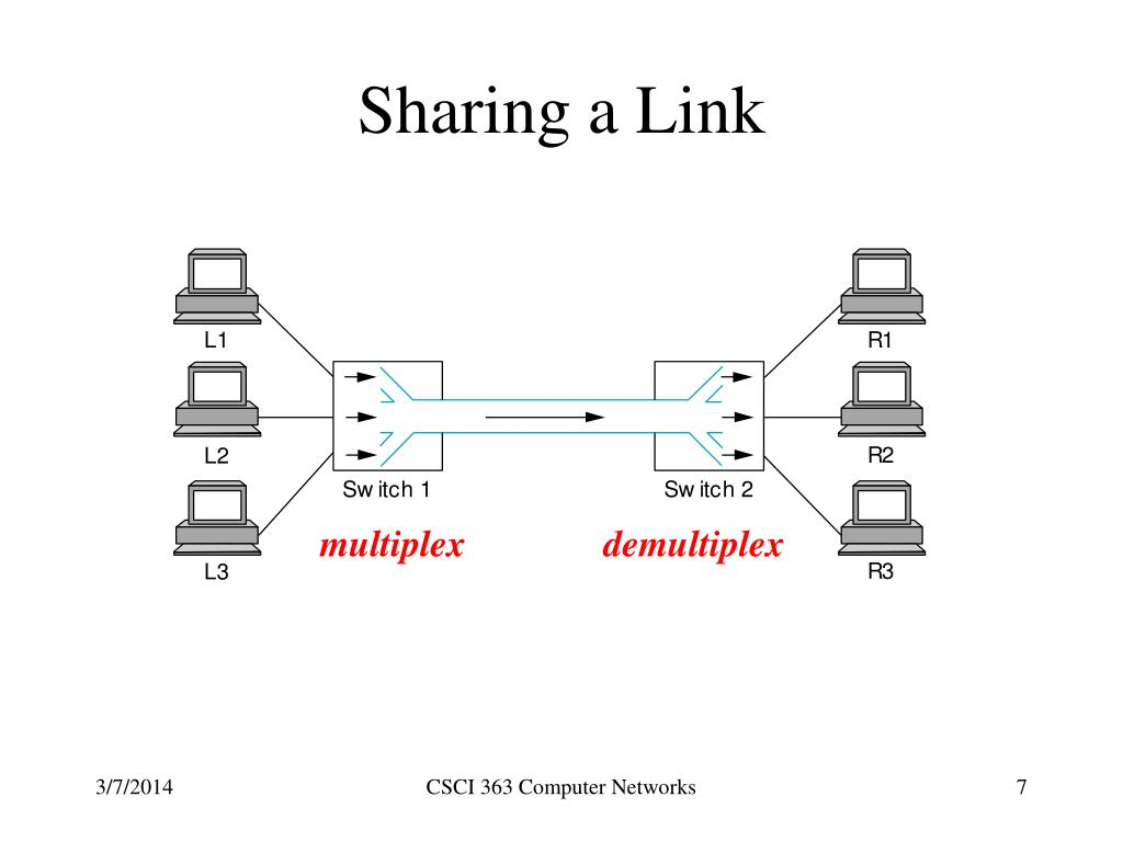 Sharing a Link