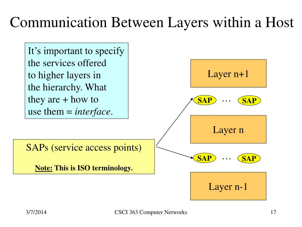 Communication Between Layers within a Host