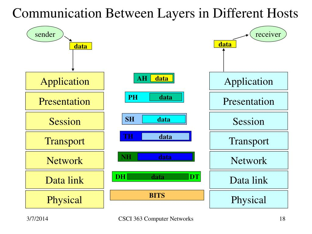 Communication Between Layers in Different Hosts