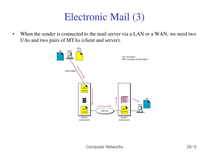 Electronic Mail (3)