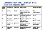 comparison of raid levels n disks each with capacity of c