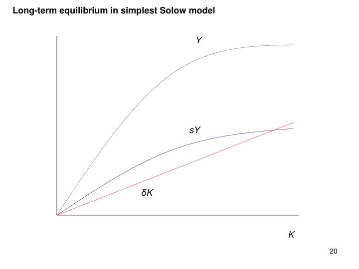 Long-term equilibrium in simplest Solow model