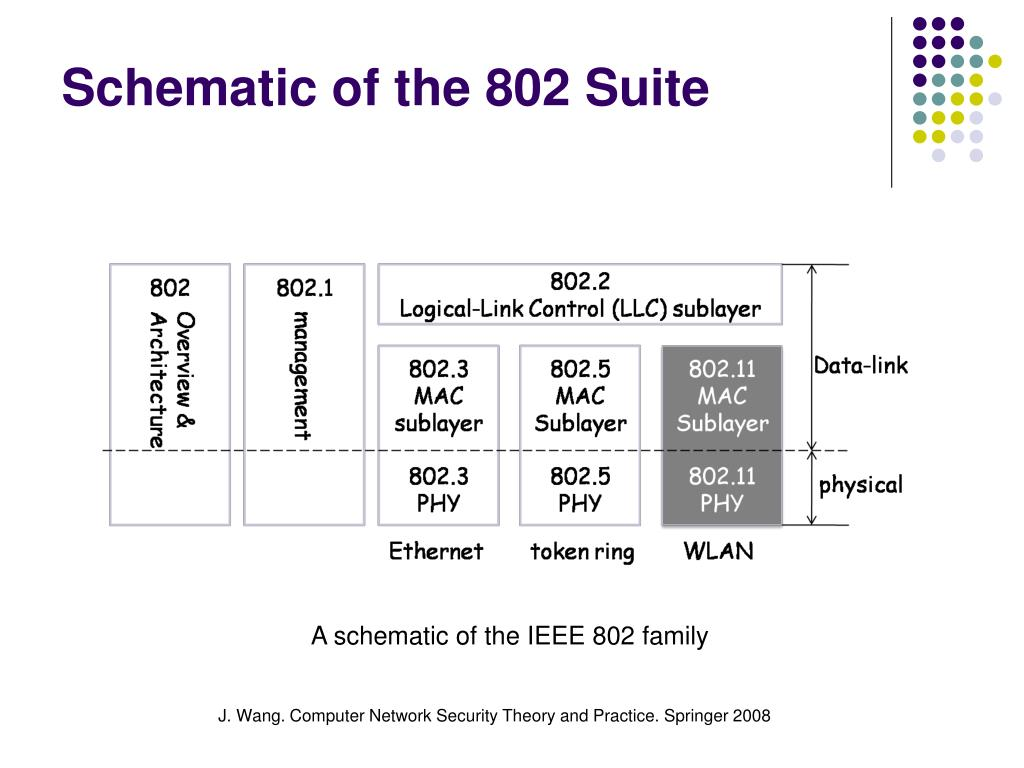 Schematic of the 802 Suite