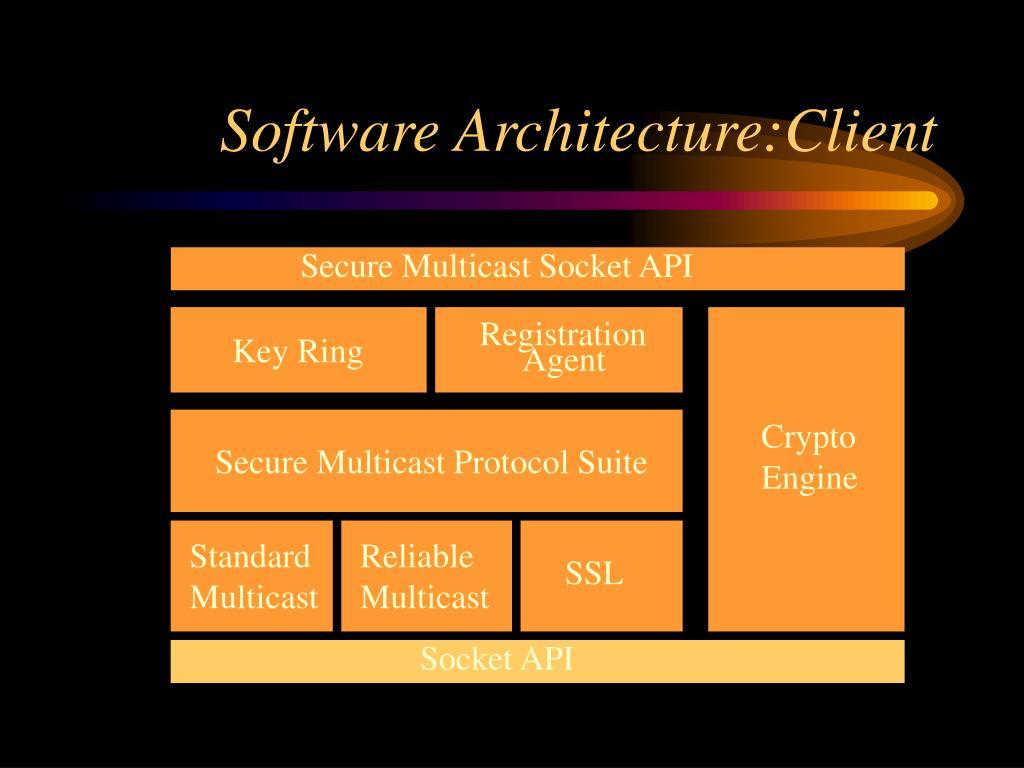 Software Architecture:Client