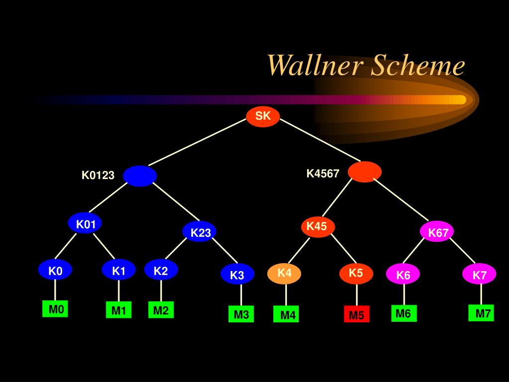 Wallner Scheme