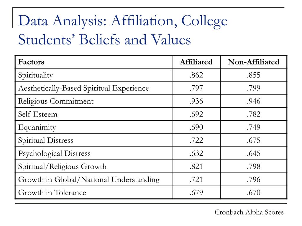 Data Analysis: Affiliation, College Students' Beliefs and Values