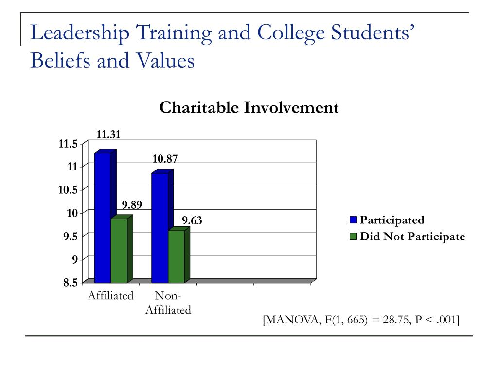 Leadership Training and College Students' Beliefs and Values