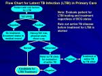 flow chart for latent tb infection ltbi in primary care