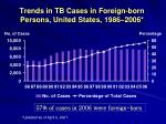trends in tb cases in foreign born persons united states 1986 2006