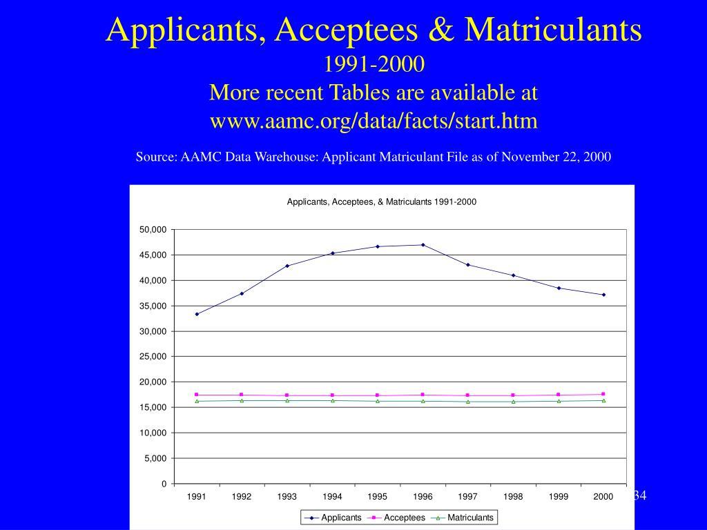 Applicants, Acceptees & Matriculants