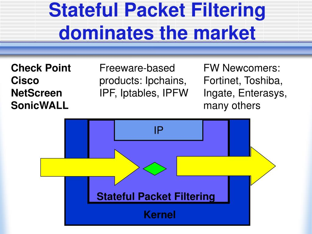 Stateful Packet Filtering dominates the market