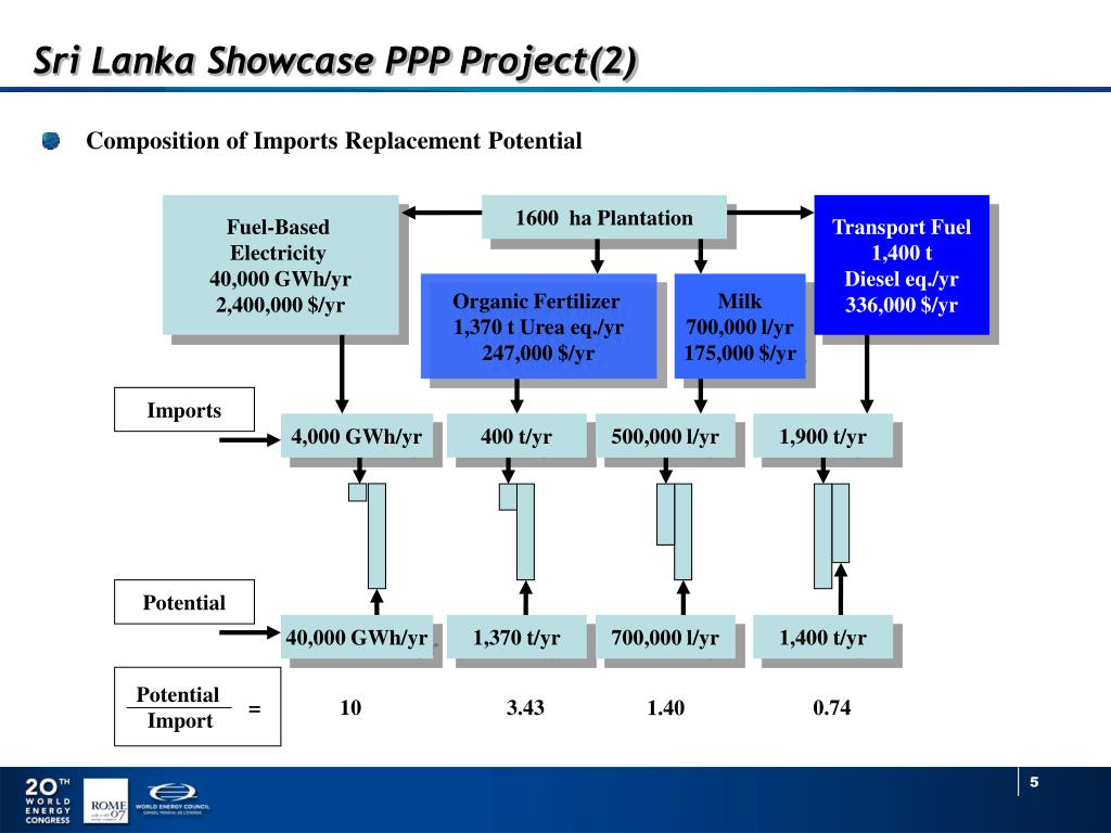ppp project Public–private partnership operational plan 2012–2020 ppp project screening process to identify areas where private sector technical, operations.