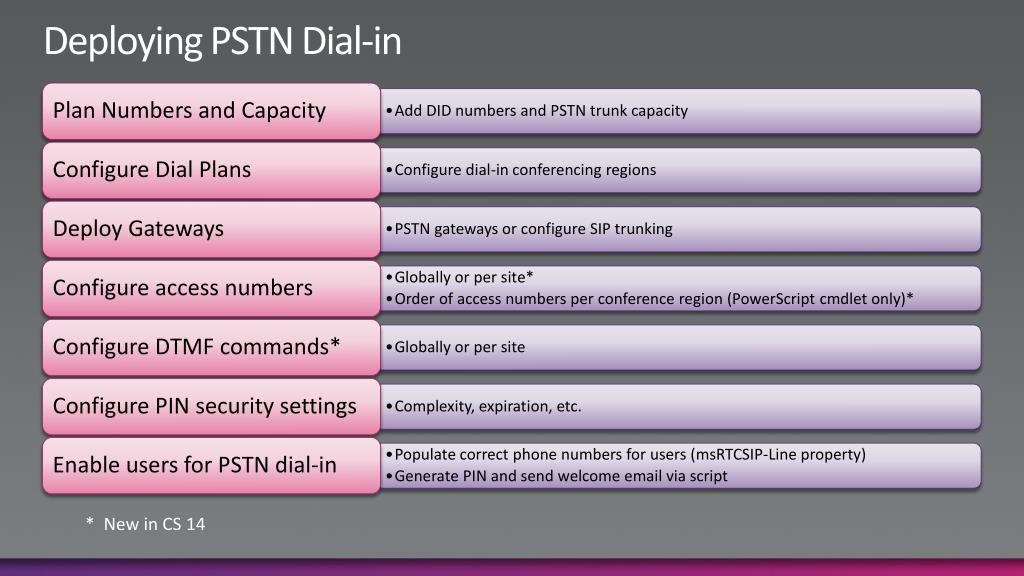Deploying PSTN Dial-in