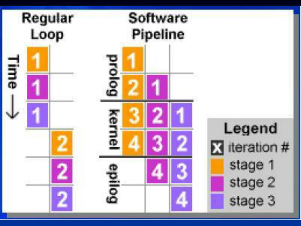 PPT - Intel Itanium PowerPoint Presentation - ID:285540
