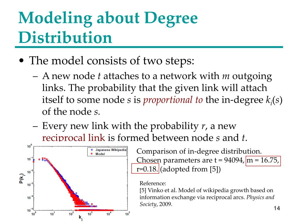 Modeling about Degree Distribution