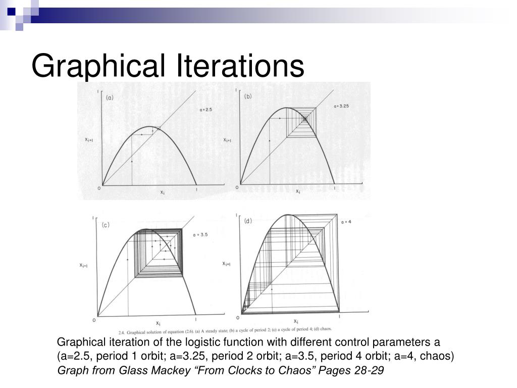 Graphical Iterations