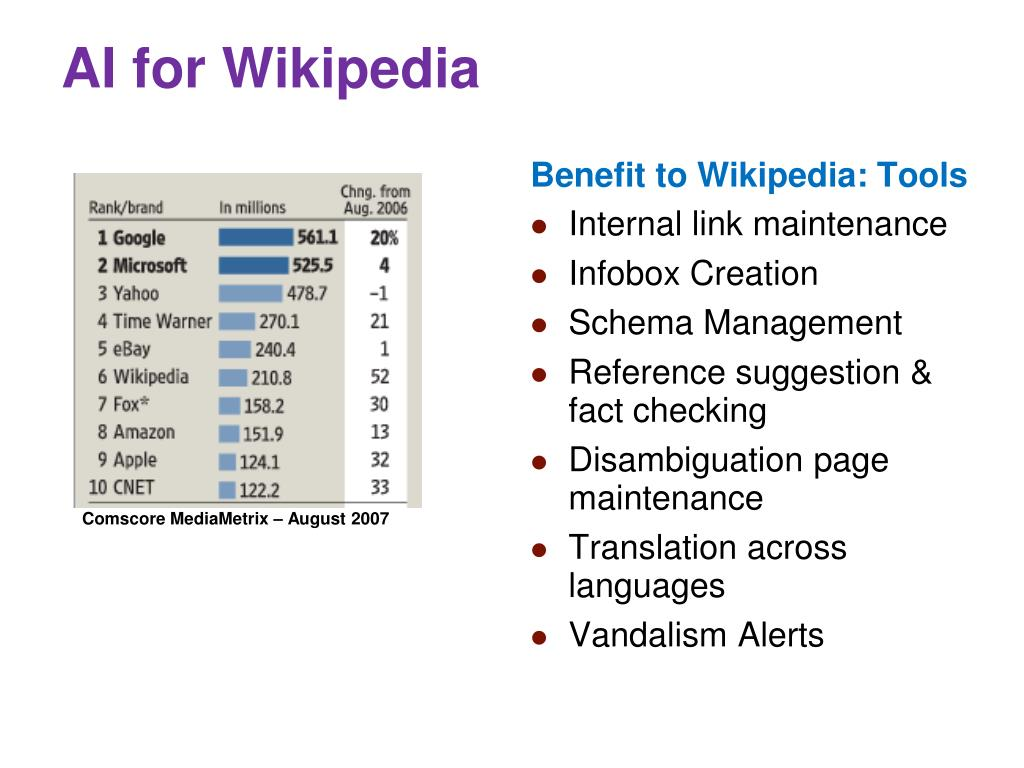 AI for Wikipedia