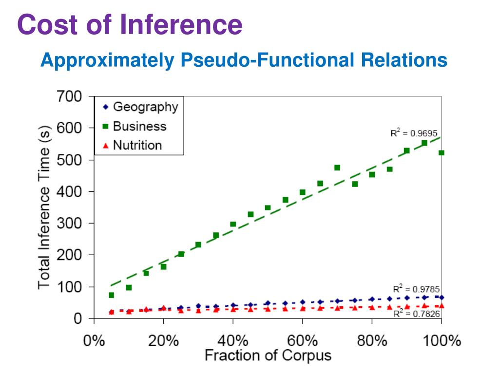 Cost of Inference