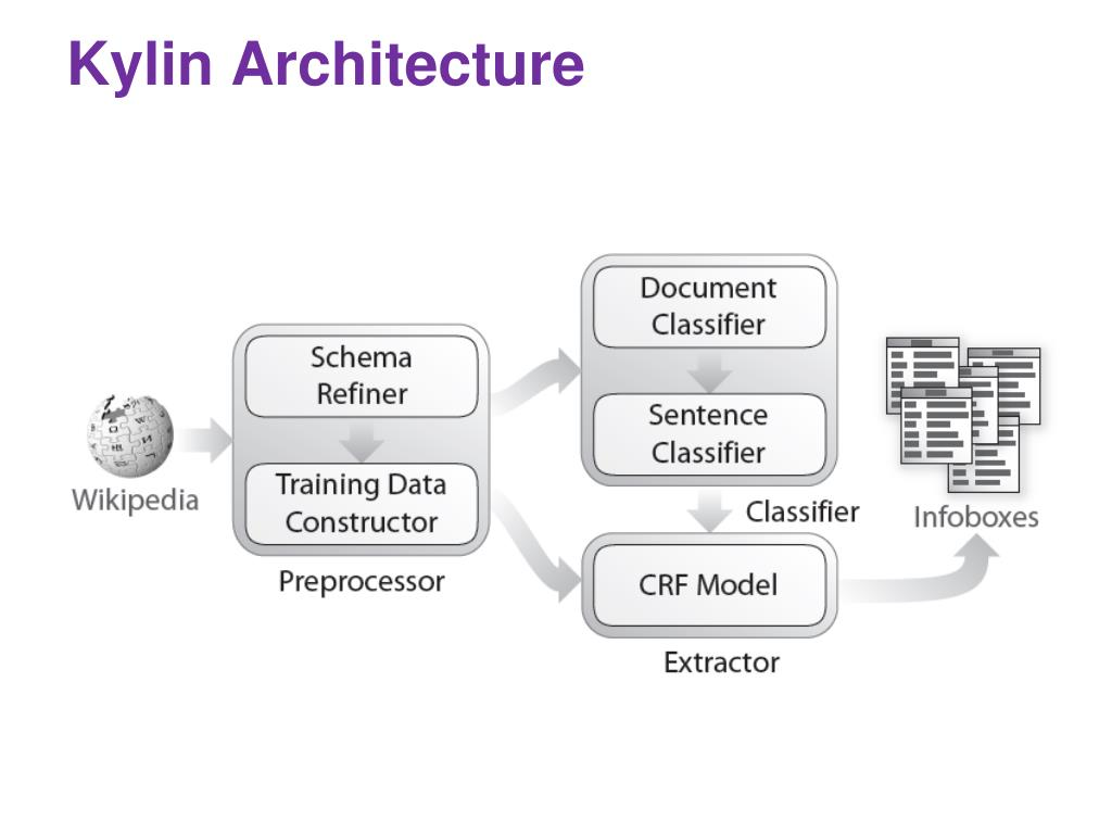 Kylin Architecture