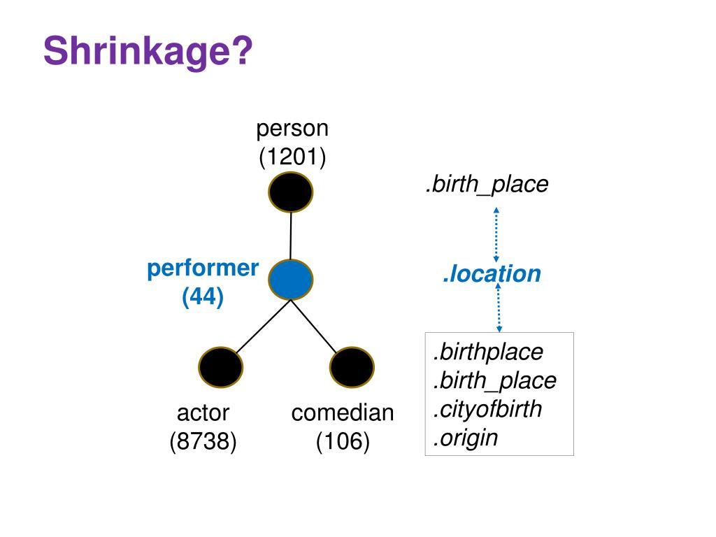 Shrinkage?