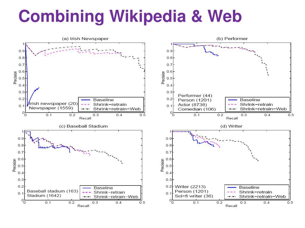 Combining Wikipedia & Web
