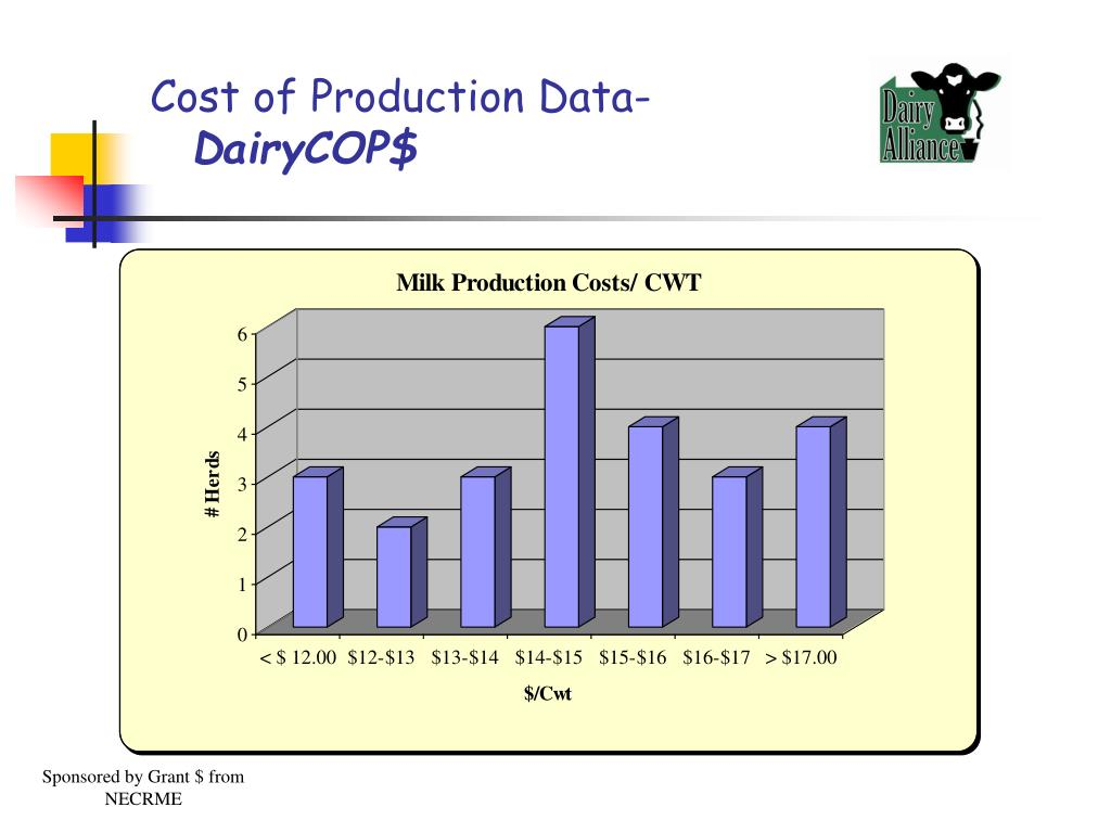 Cost of Production Data-
