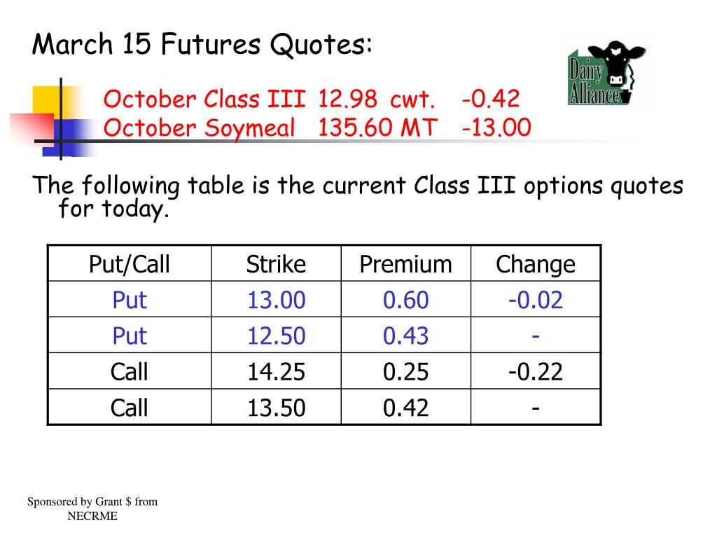 March 15 Futures Quotes: